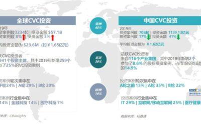 中国企业风险投资(CVC)发展研究报告 2020
